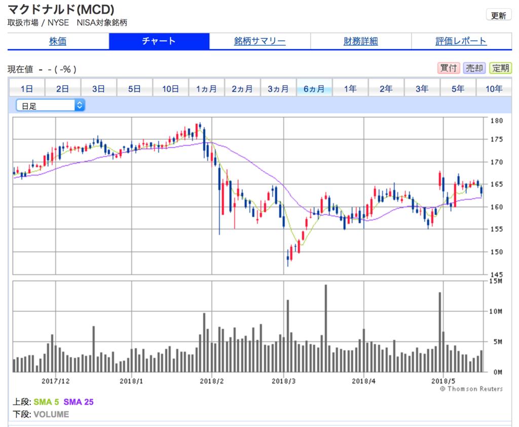 マクドナルドの6ヶ月株価チャートは、2018年始めから一進一退