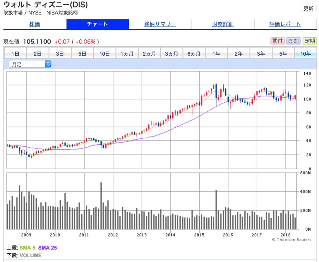 ウォルト ディズニーの10年間の株価チャート 2008年から2018年