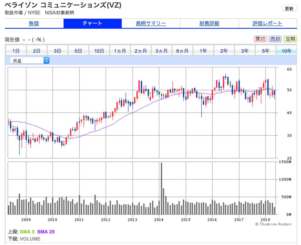 ベライゾン・コミュニケーションズの10年間の株価チャート。株価が停滞中です。