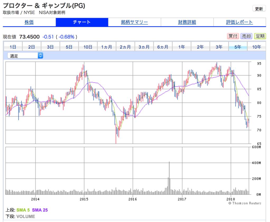プロクター&ギャンブルの5年株価チャート