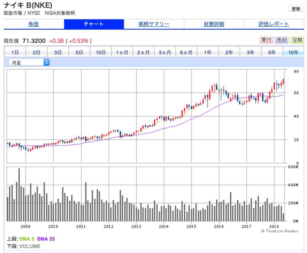 ナイキの10年間の株価チャート。10年で3倍以上になっていており、良好。