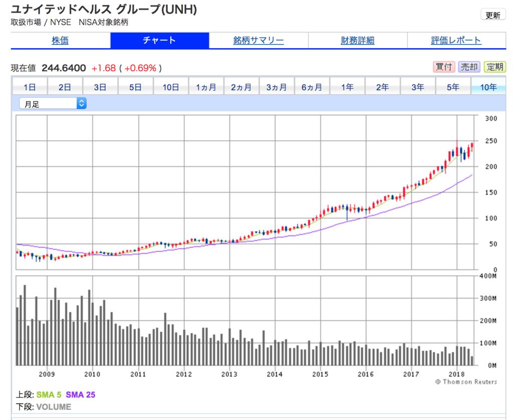 ユナイテッドヘルスの10年株価チャート。10年間で株価10倍