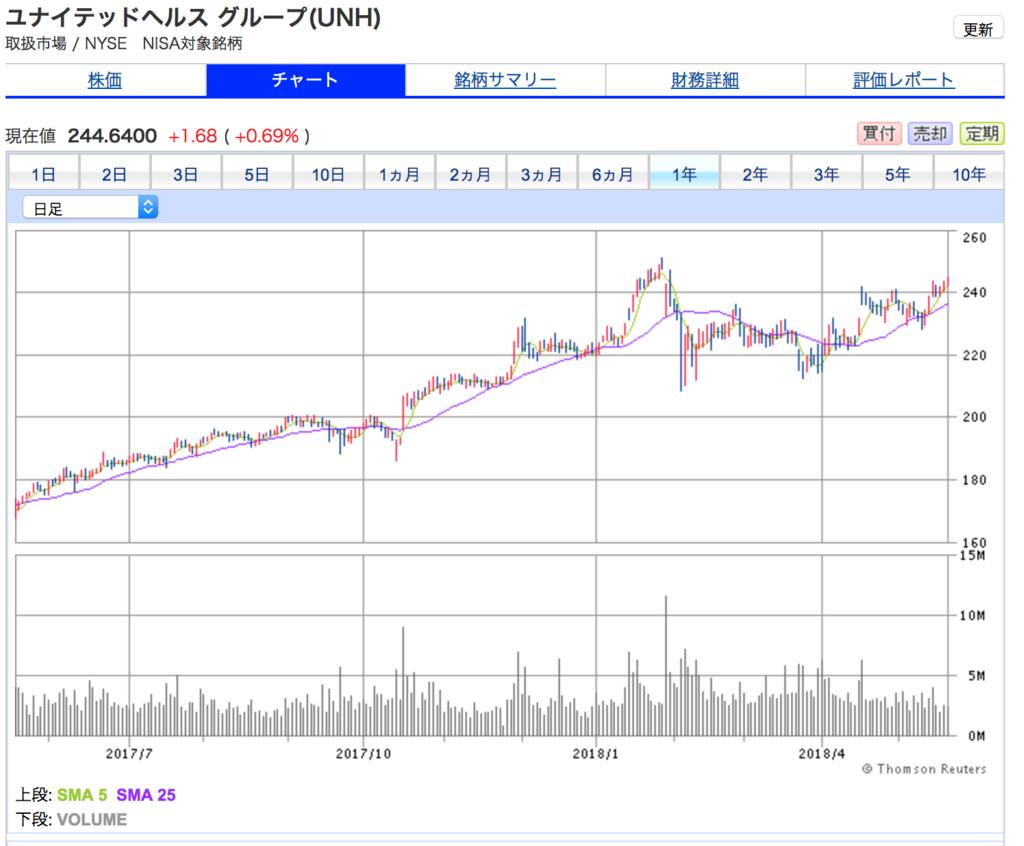 ユナイテッドヘルスの1年株価チャート。直近6ヶ月はボックス圏でもみ合い気味