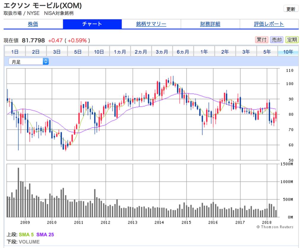 エクソンモービルの10年間の株価チャート、出遅れ銘柄です。