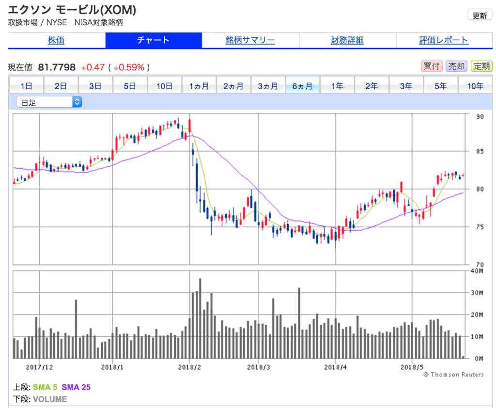 エクソンモービルの6ヶ月間の株価チャート。原油高で株価上昇中です。