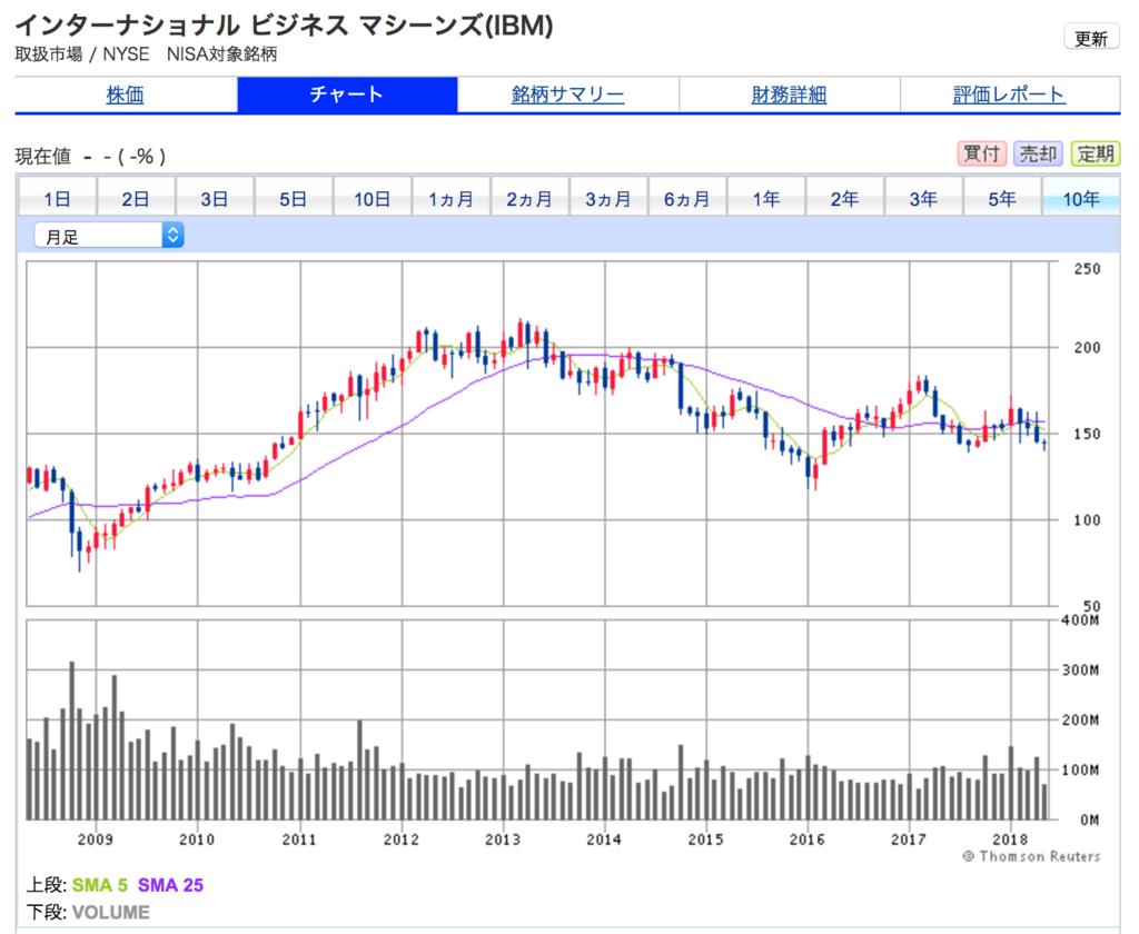 IBMの10年間の株価チャート 2012年から2018年ごろまで株価停滞中