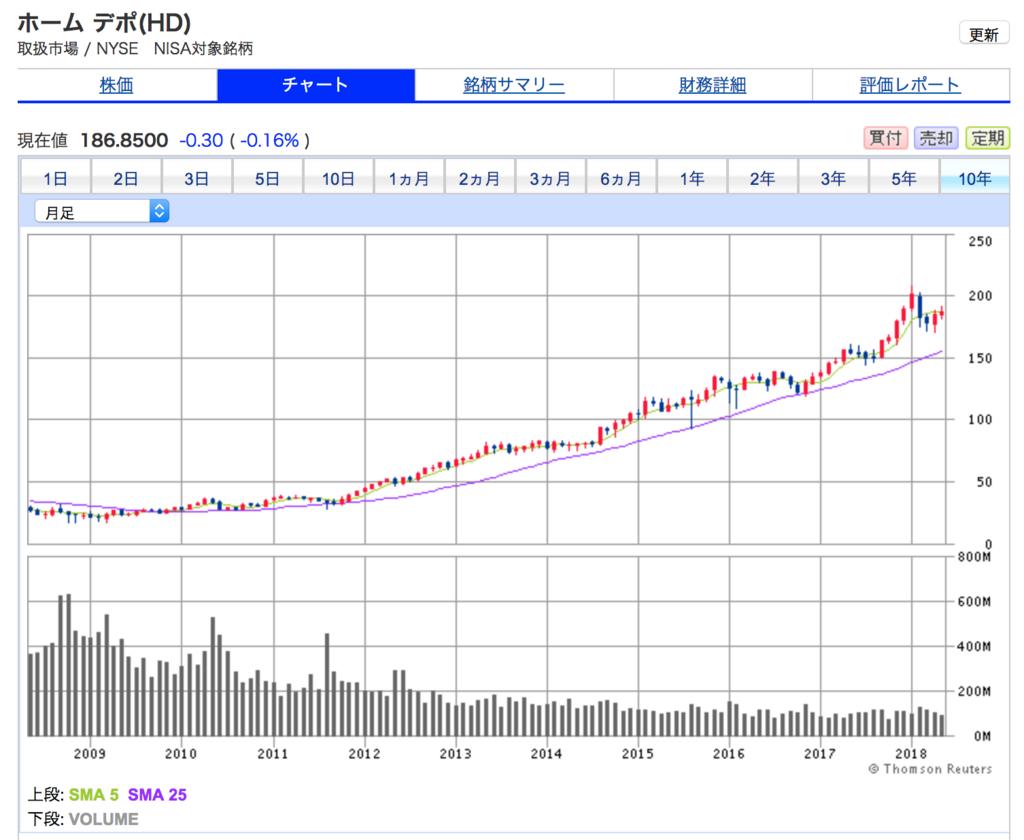 ホームデポの10年株価チャート。順調に上がっています。