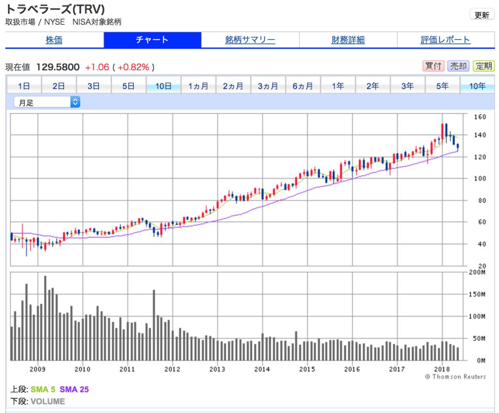 トラベラーズの10年間の株価チャート 10年間で3.5倍に上昇しており良好
