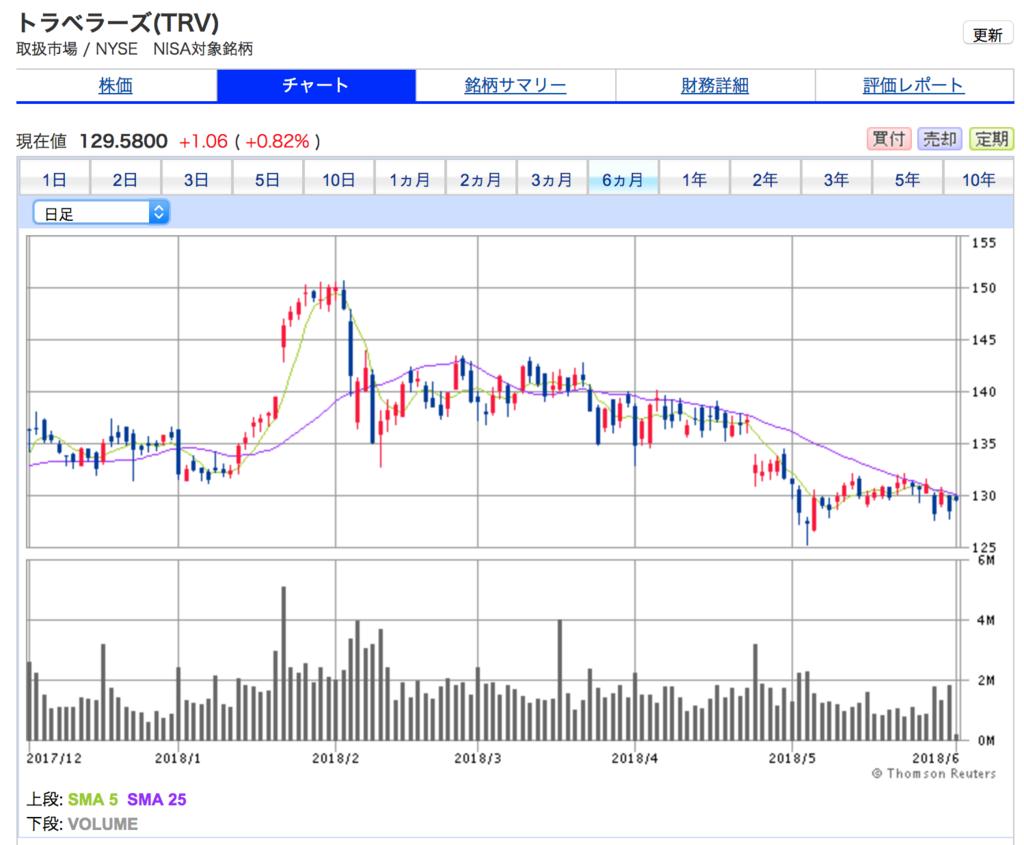 トラベラーズの6ヶ月間の株価チャート