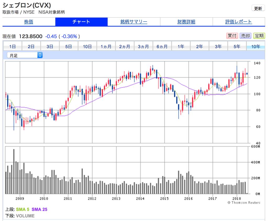 シェブロンの10年間の株価チャート 米国株の上昇トレンドに乗り遅れている