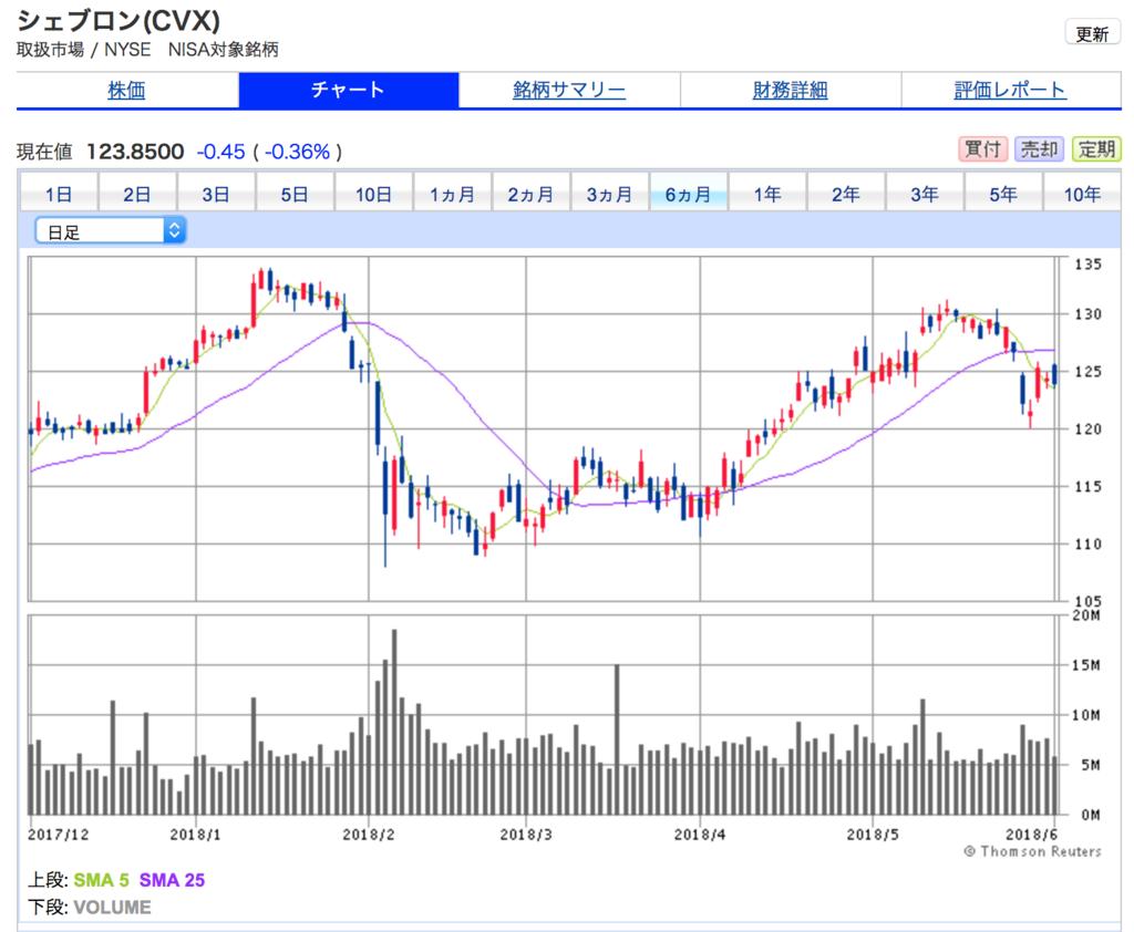 シェブロンの6ヶ月間の株価チャート ボックス圏にとどまり、米国株の上昇トレンドに乗り遅れている。