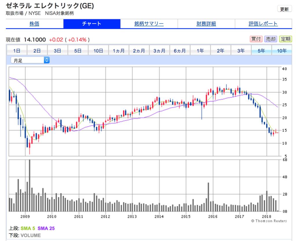 ゼネラルエレクトリックの10年間の株価チャート。すこぶる悪いです。