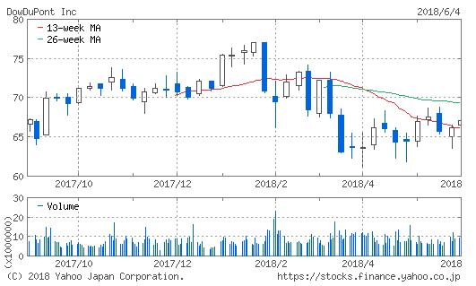 ダウ・デュポンの1年株価チャート。値動きが冴えない。
