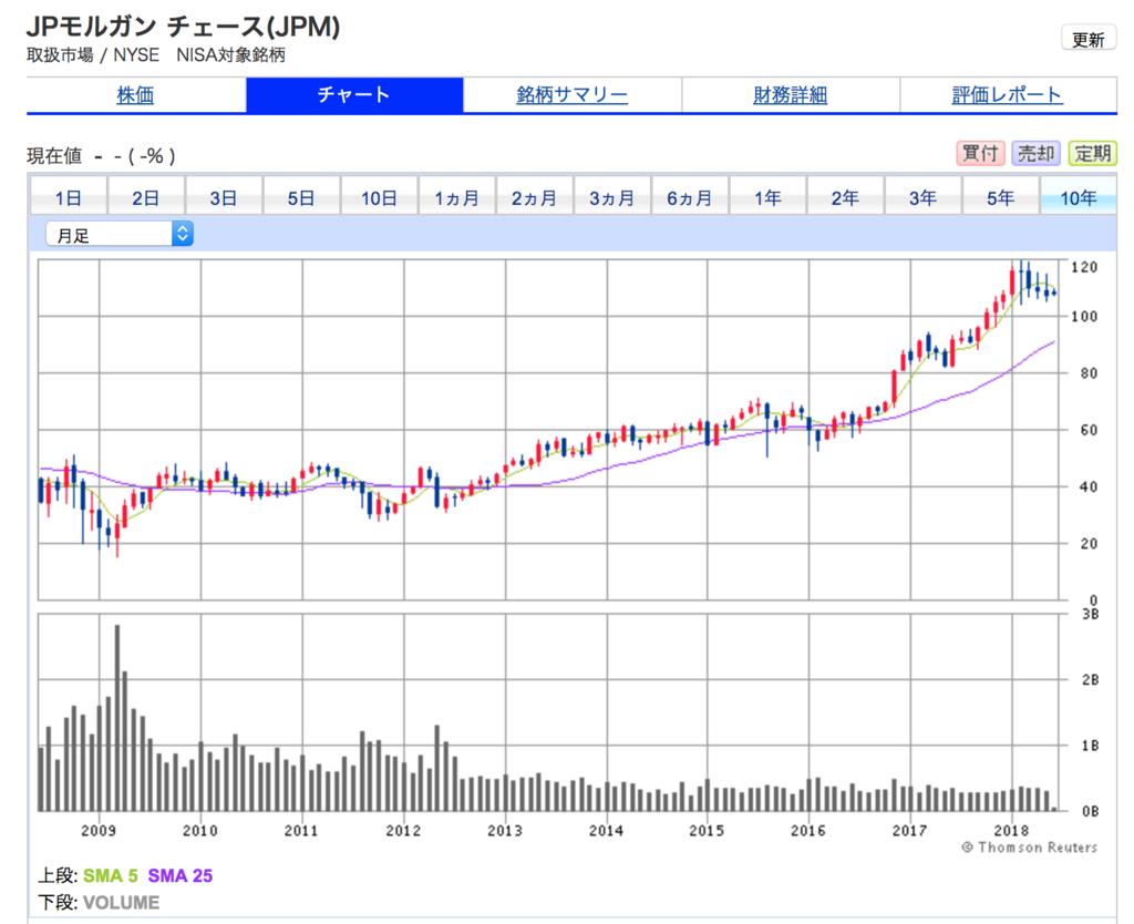 JPモルガン・チェースの10年株価チャート。10年間で3倍になっている