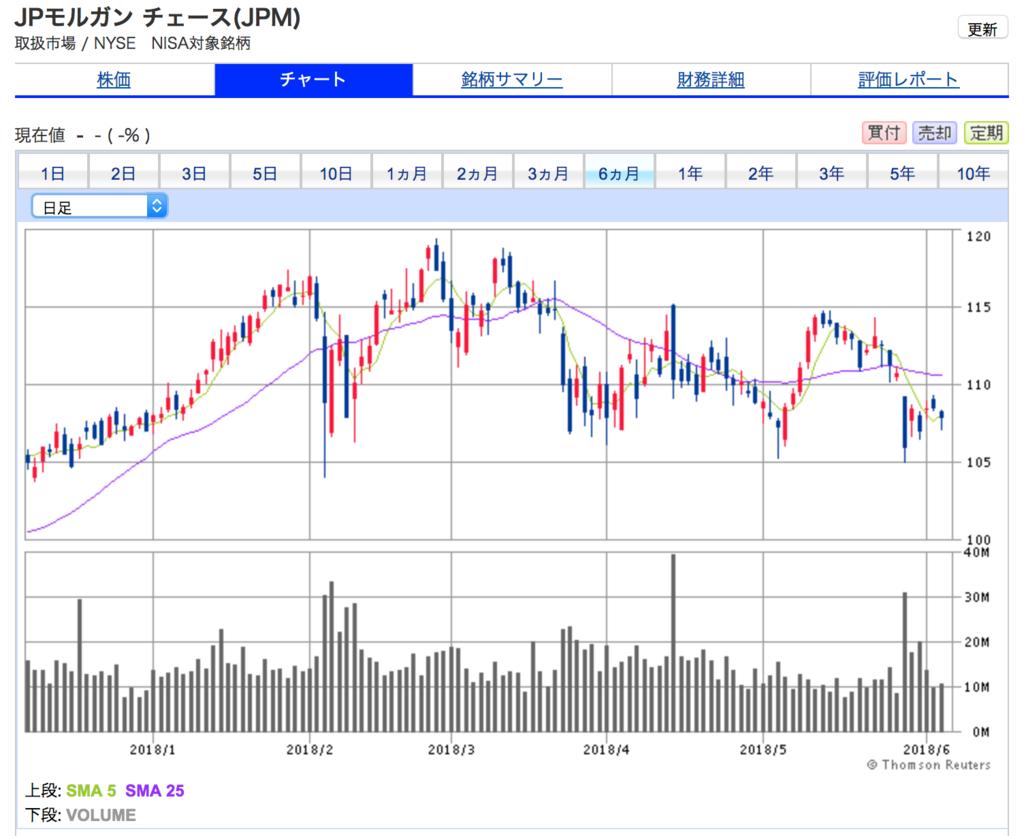 JPモルガン・チェースの6ヶ月株価チャート。値動きがボックス圏で冴えない。