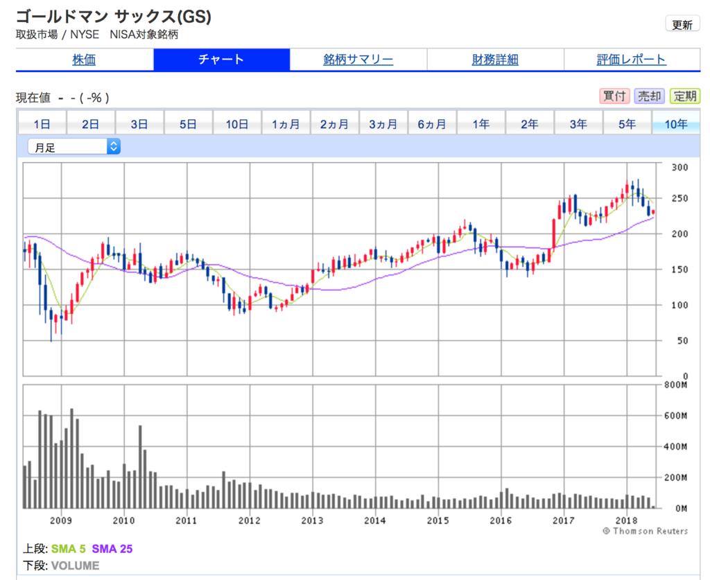 ゴールドマン・サックスの10年間株価チャート。上がっていません。