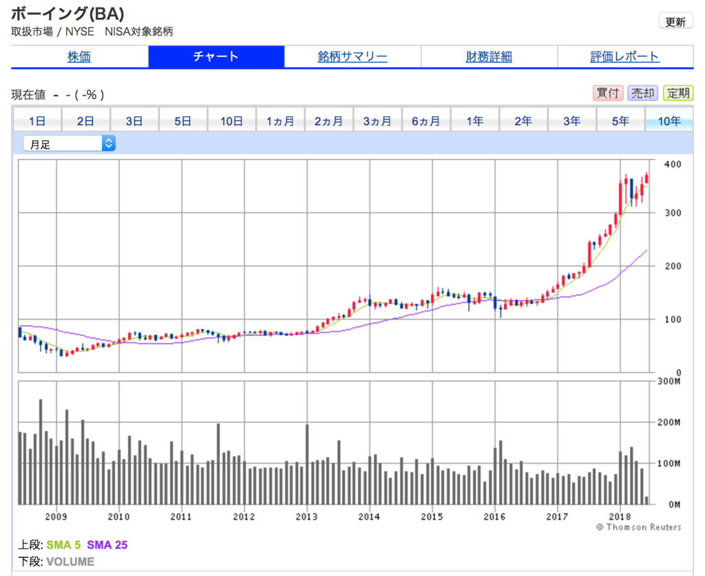 ボーイングの10年間株価チャート。10倍株です。素晴らしい株価上昇です。