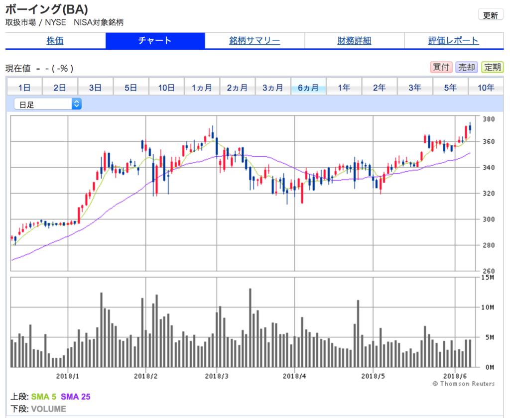株式市場が不安定なこの6ヶ月でも、株価が上昇しています。