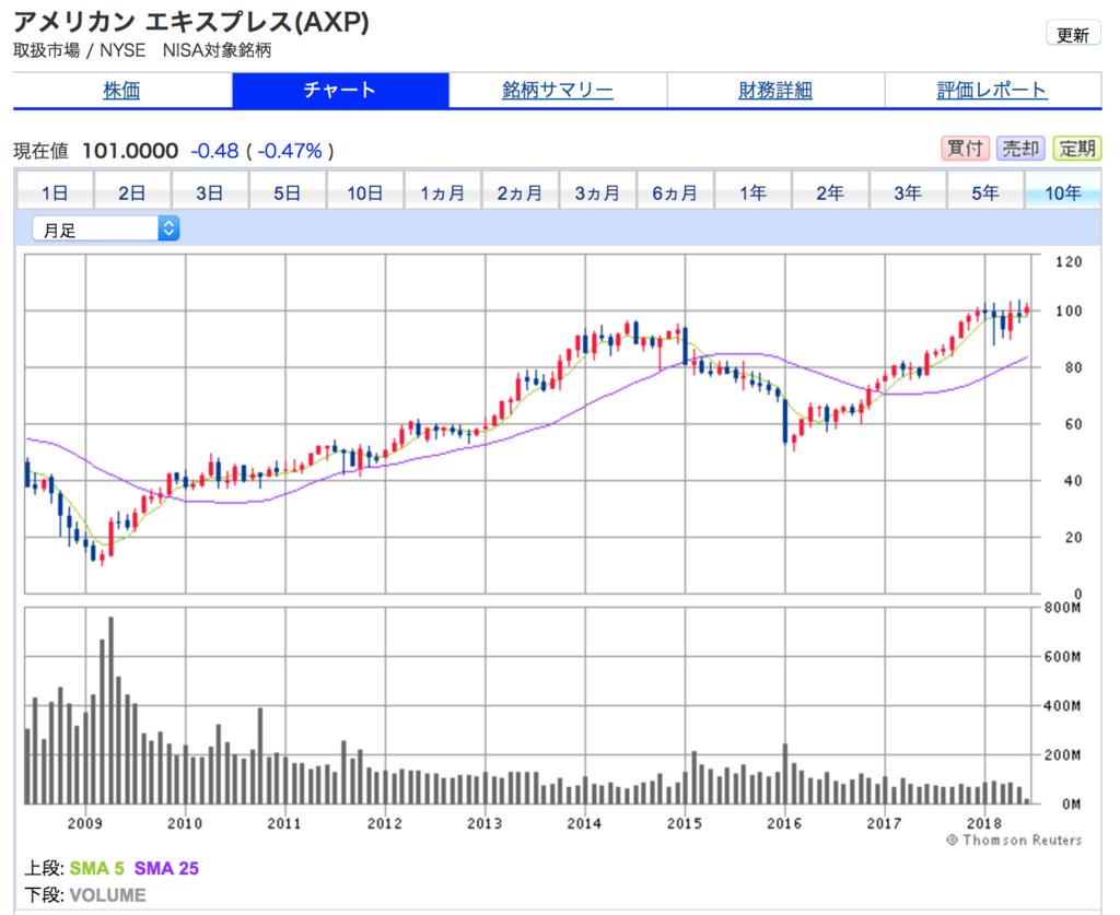 アメリカンエキスプレスの10年間の株価チャートです。10年間で2.5倍になっています。