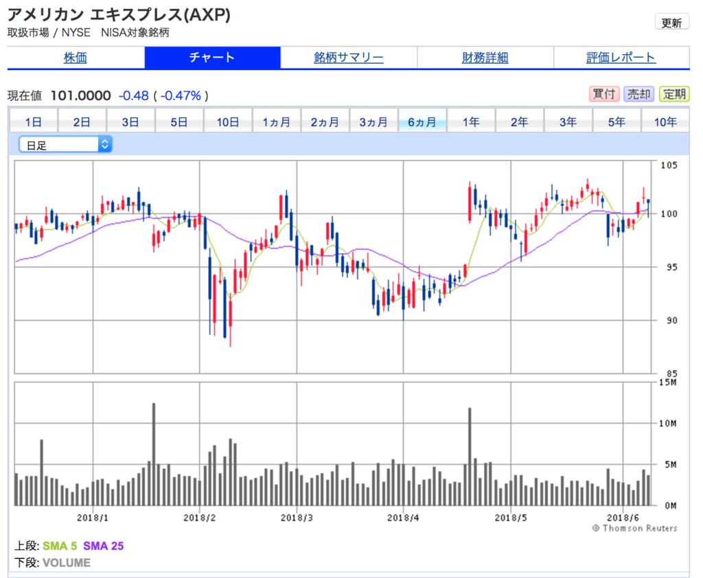 アメリカンエキスプレスの6ヶ月間の株価チャートです。6ヶ月間は値動きの幅が小さいです。