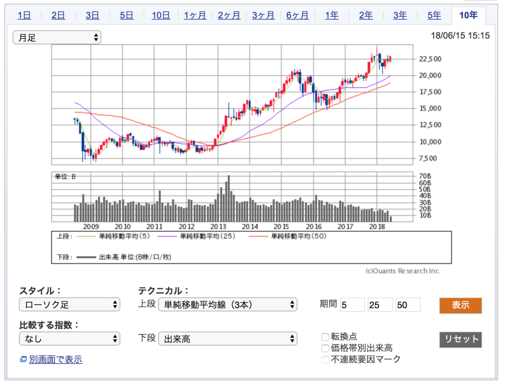 日経平均株価の10年間のチャート