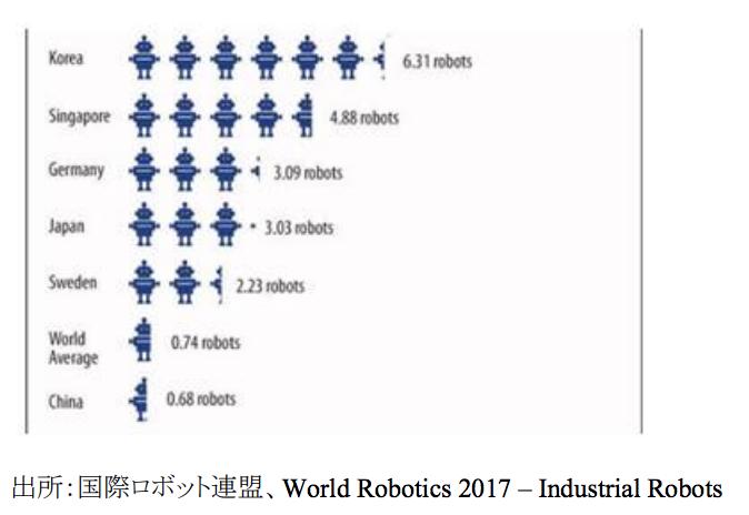 ロボットが浸透しつつある。従業員100人あたりのロボット台数