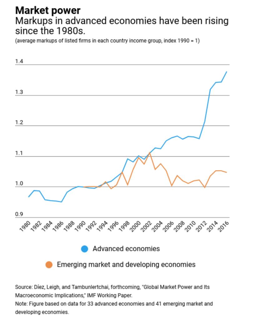市場支配力のグラフ。マークアップの増加(先進諸国と、新興国、発展途上国との比較のグラフ