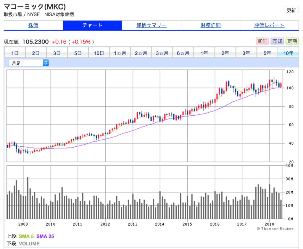 マコーミックの10年間の株価チャート。10年間で2.5倍