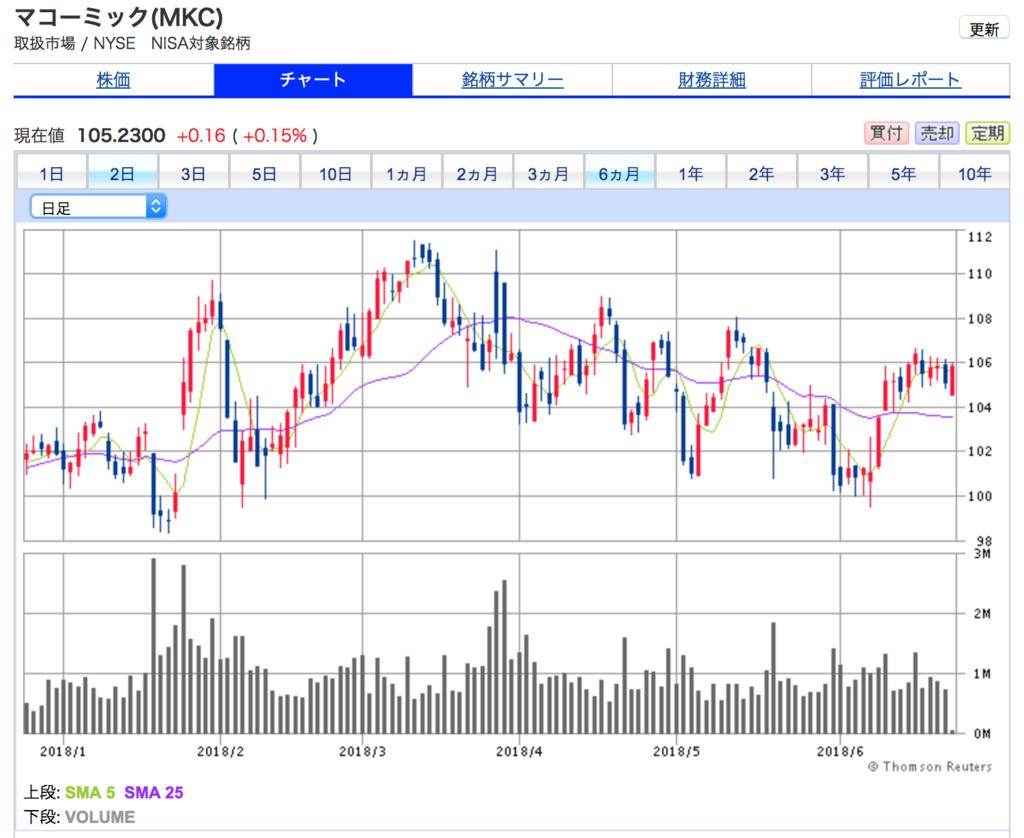 マコーミックの6ヶ月間の株価チャート。停滞気味。