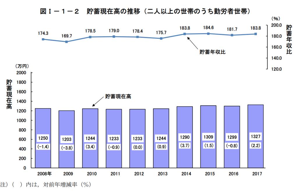 図1−1−2 貯蓄現在高の推移(二人以上の世帯のうち勤労者世帯)