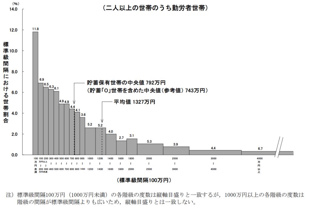 図1−1−3 貯蓄現在高階級別世帯分布(二人以上の世帯のうち勤労者世帯)