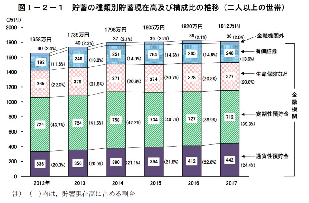図1−2−1 貯蓄の種類別貯蓄現在高および構成比の推移(二人以上の世帯)