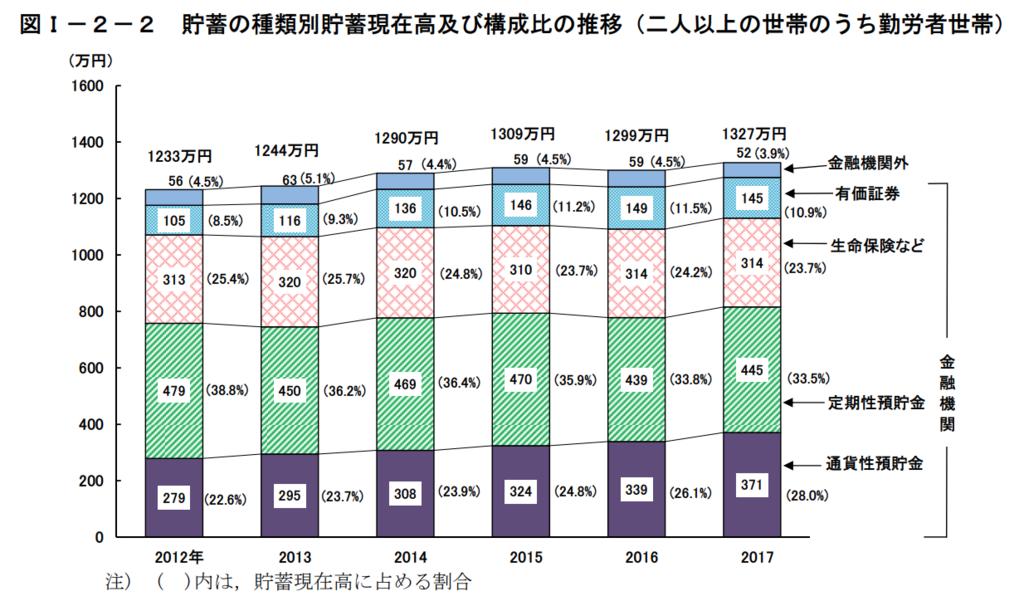 図1−2−2 貯蓄の種類別貯蓄現在高および構成比の推移(二人以上の世帯のうち勤労者世帯)