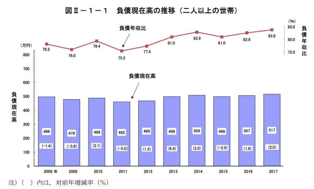 図2−1−2 負債現在高の推移(二人以上の世帯のうち勤労者世帯)