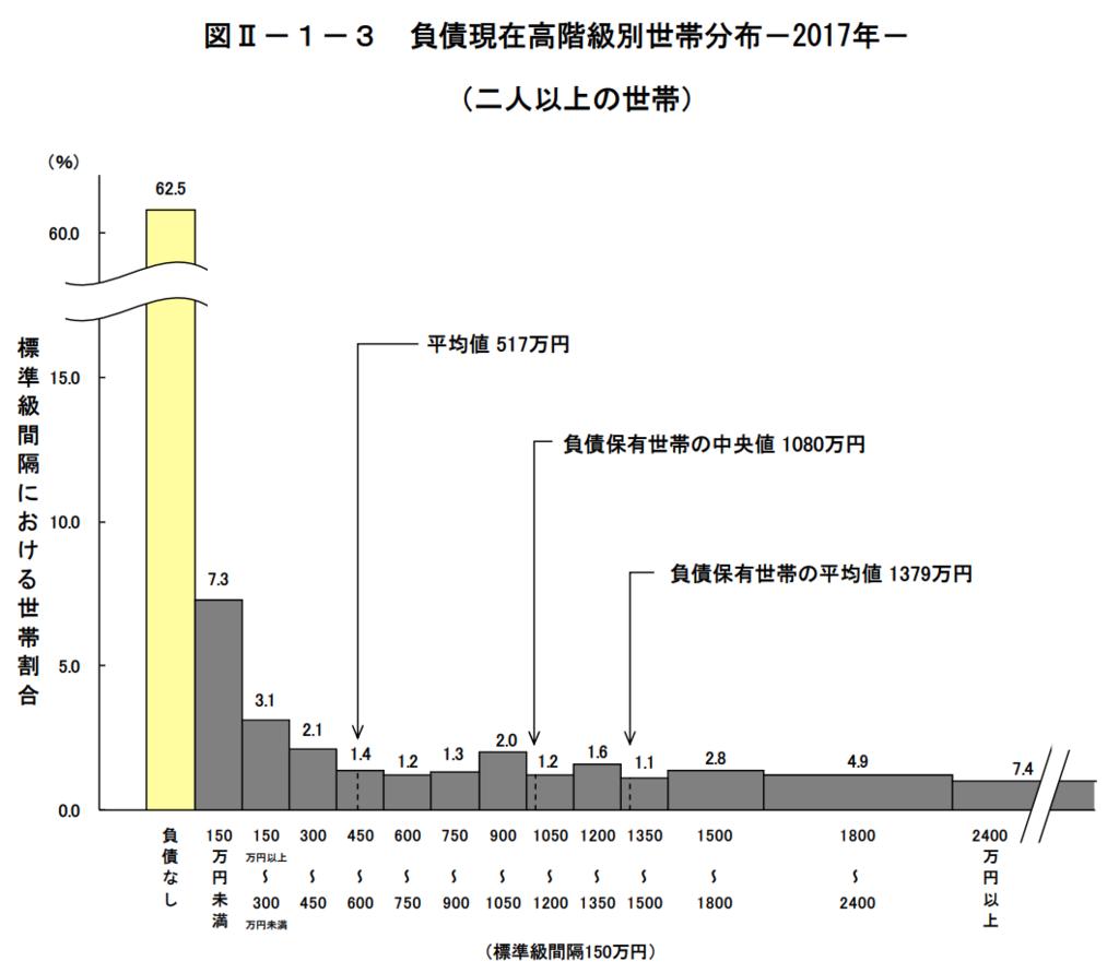 図2−1−3 負債現在高階級別世帯の分布 (二人以上の世帯)