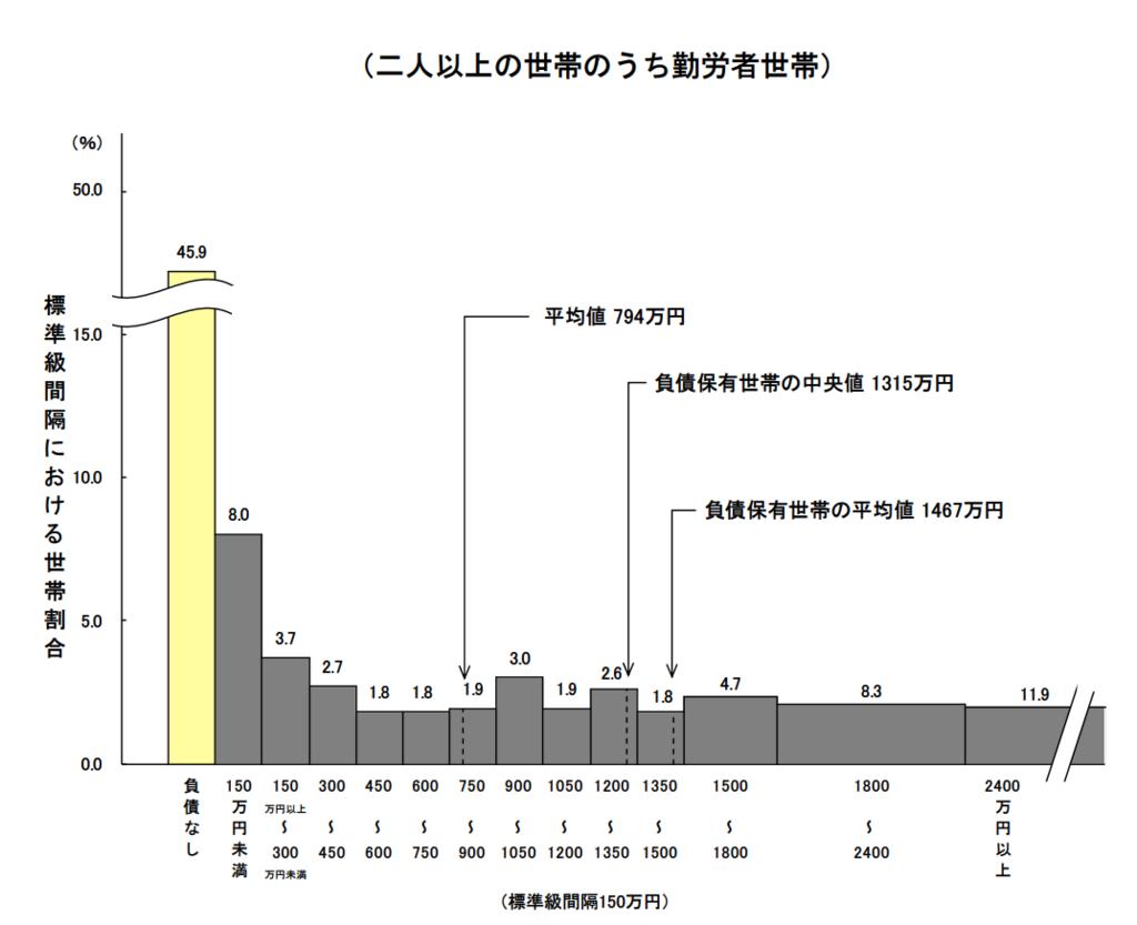 図2−1−3 負債現在高階級別世帯分布(二人以上の世帯のうち勤労者世帯)
