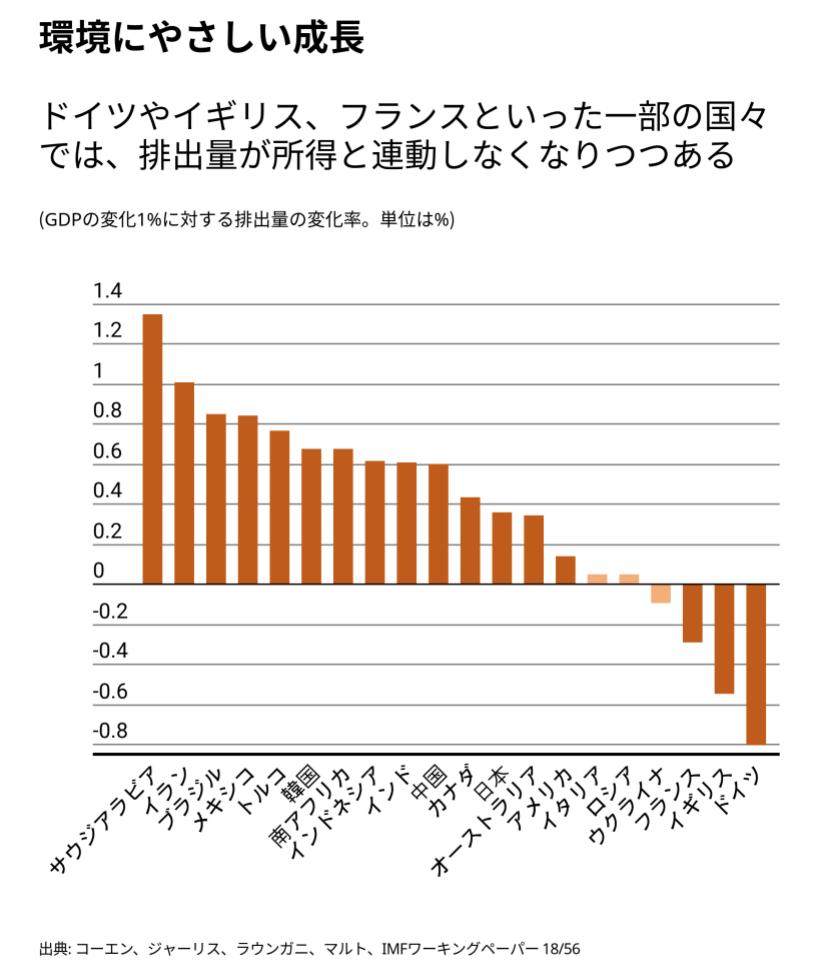 環境にやさしい成長。ドイツやイギリス、フランスといった一部の国々では、温暖化ガスの排出量と所得の増加が連動しなくなりつつある。