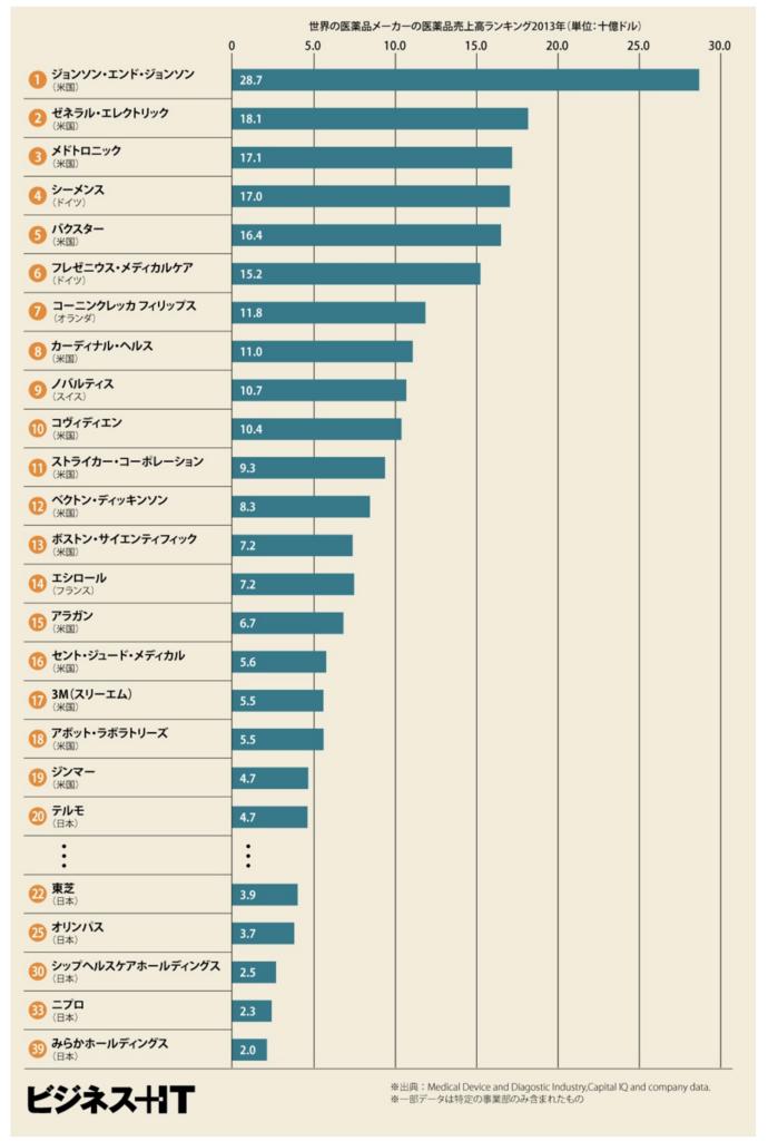 世界の医療機器メーカーの医療機器機器売上高ランキング(2013年)