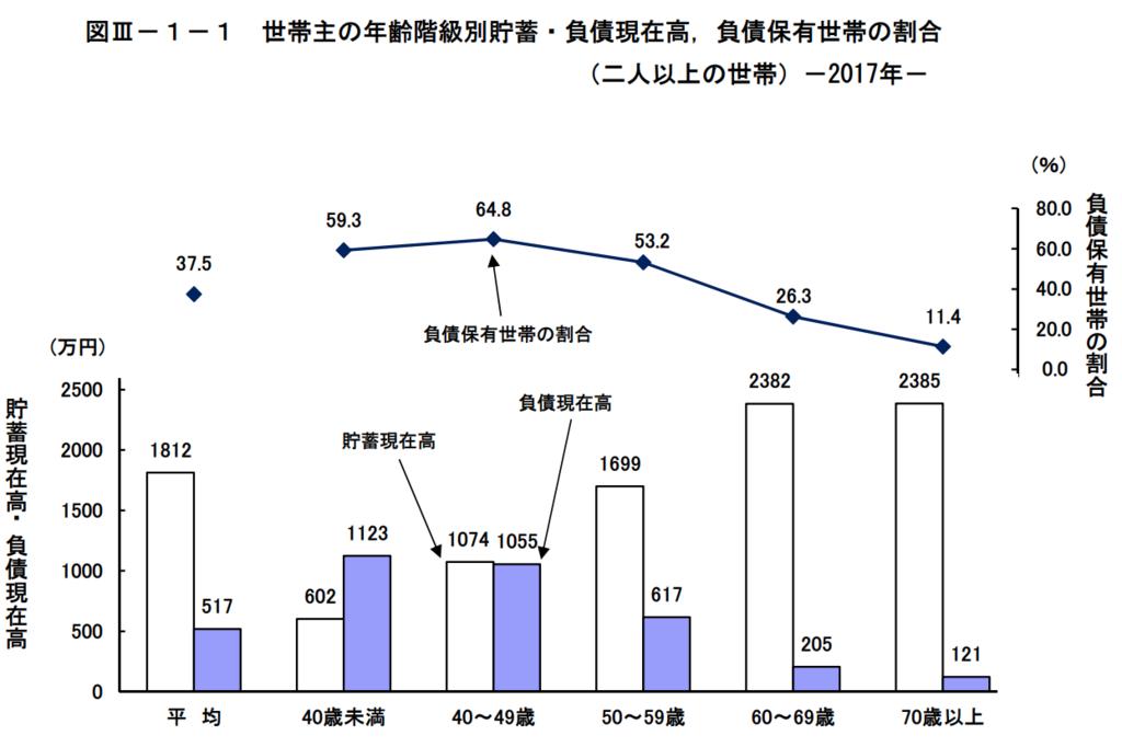 図3−1−1 世帯主の年齢階級別貯蓄・負債現在高、負債保有世帯の割合