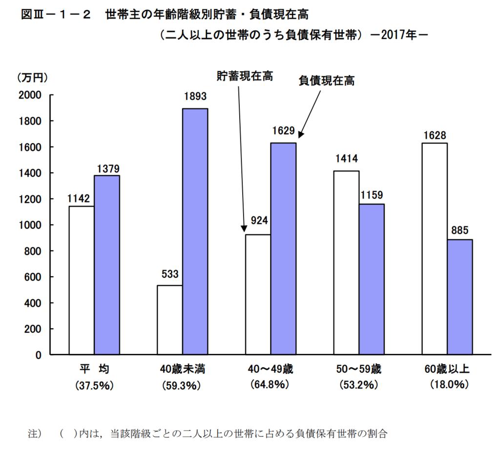 図3−1−2 世帯主の年齢階級別貯蓄・負債現在高(二人以上の世帯のうち、負債保有世帯)