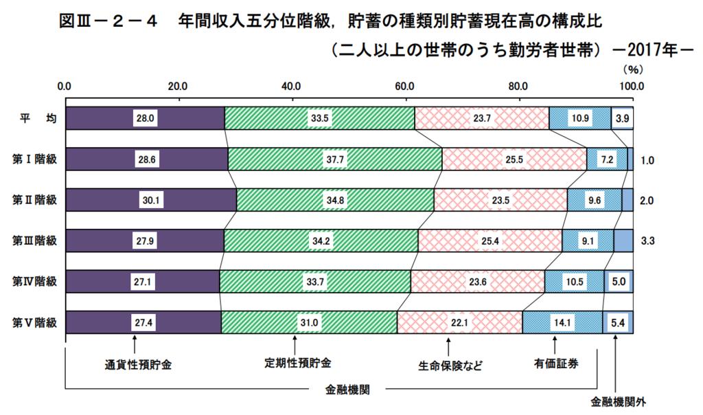 図3−2−4 年間収入五分位階級、貯蓄の種類別貯蓄現在高の構成比(二人以上の世帯のうち勤労者世帯)
