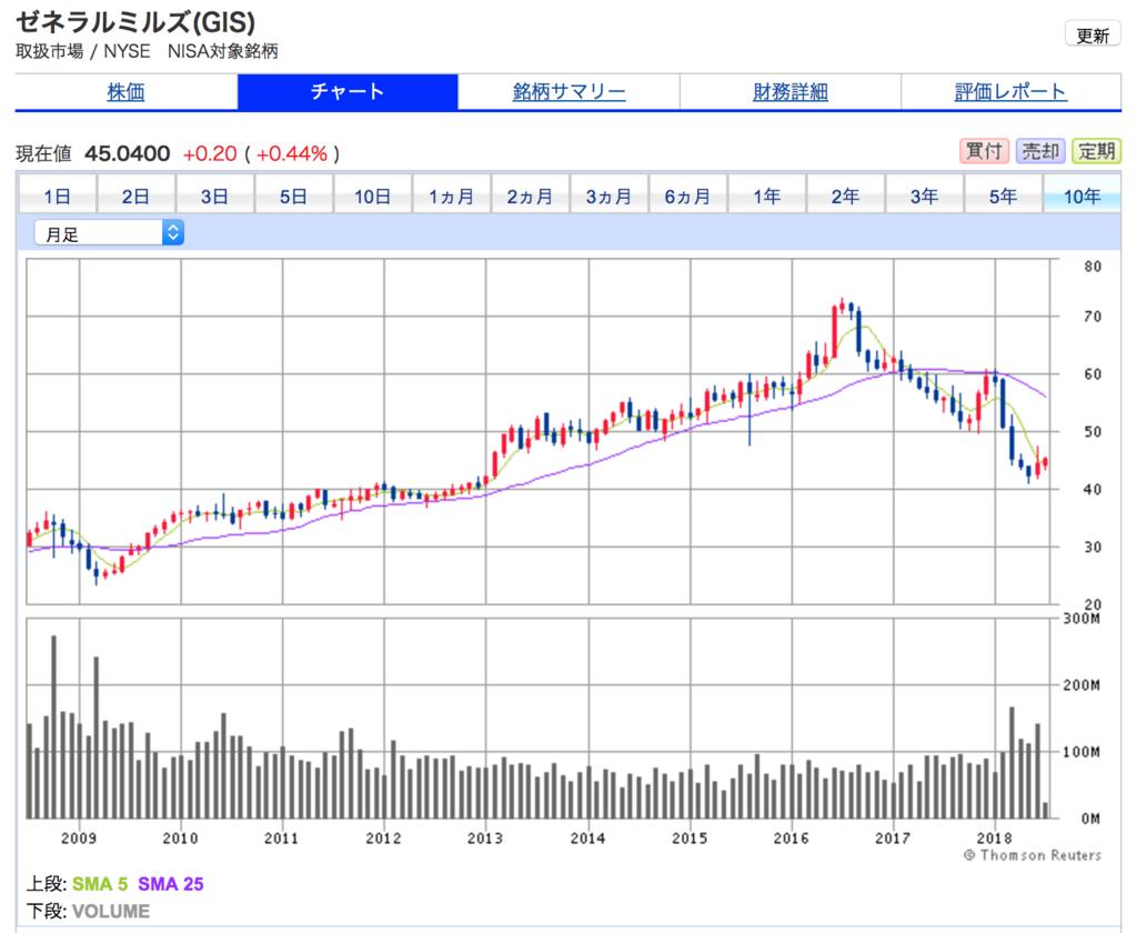 ゼネラルミルズの10年間の株価チャート
