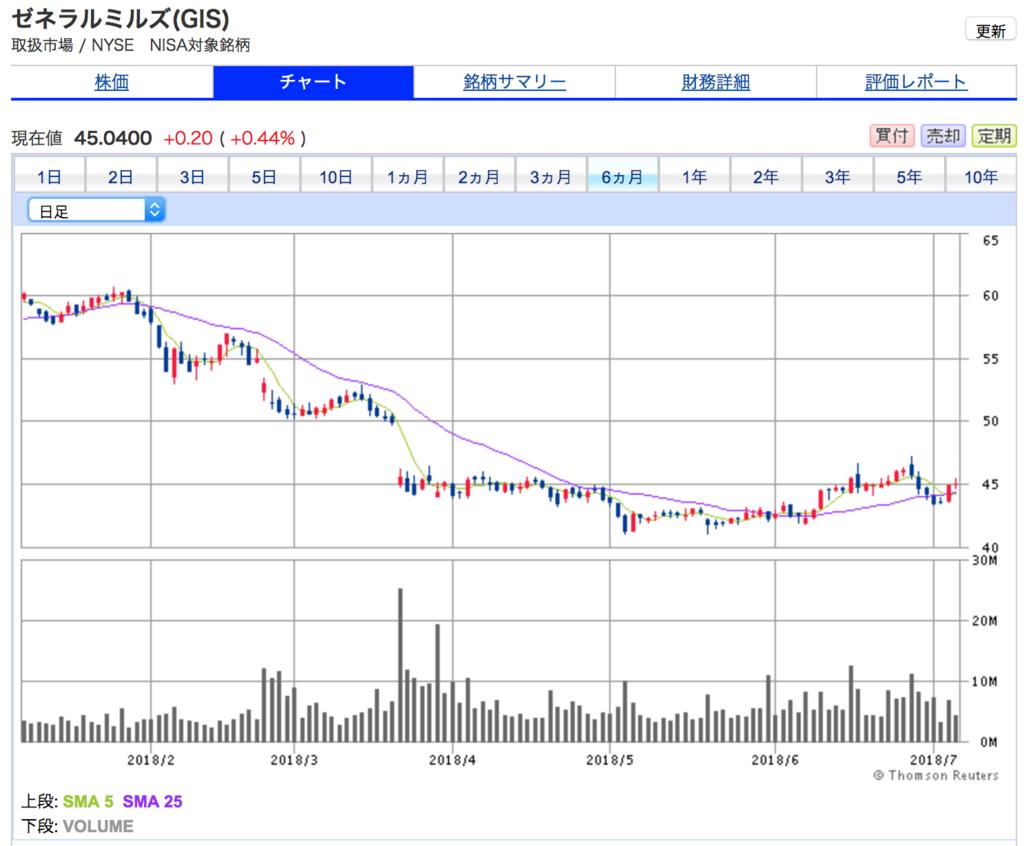 ゼネラルミルズの6ヶ月間の株価チャート