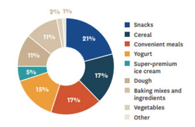 円グラフ ゼネラルミルズの製品の分類と割合(%)
