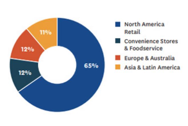 円グラフ ゼネラルミルズの地域別、商品別の分類(%)