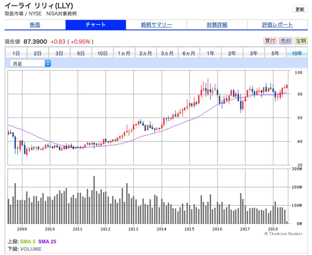 イーライリリーの10年間の株価チャート