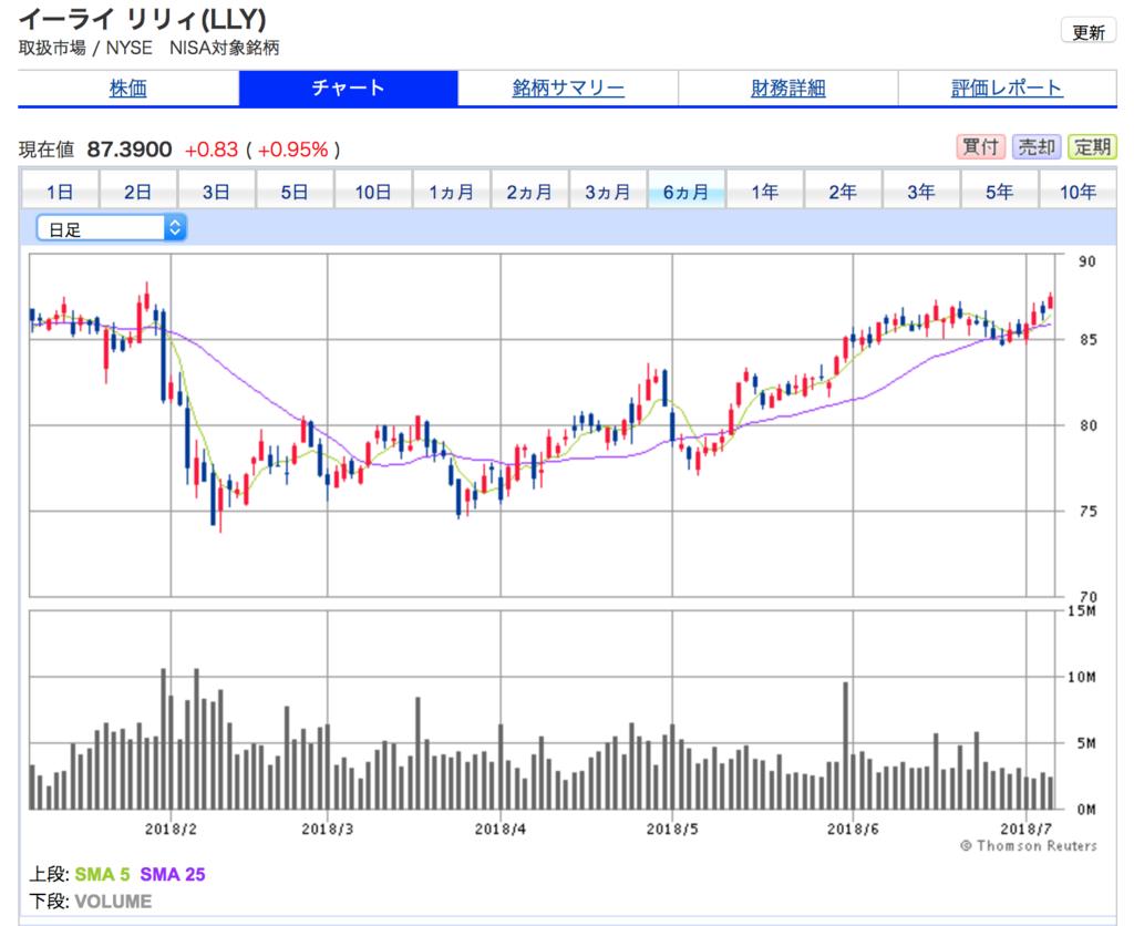 イーライリリーの6ヶ月間の株価チャート