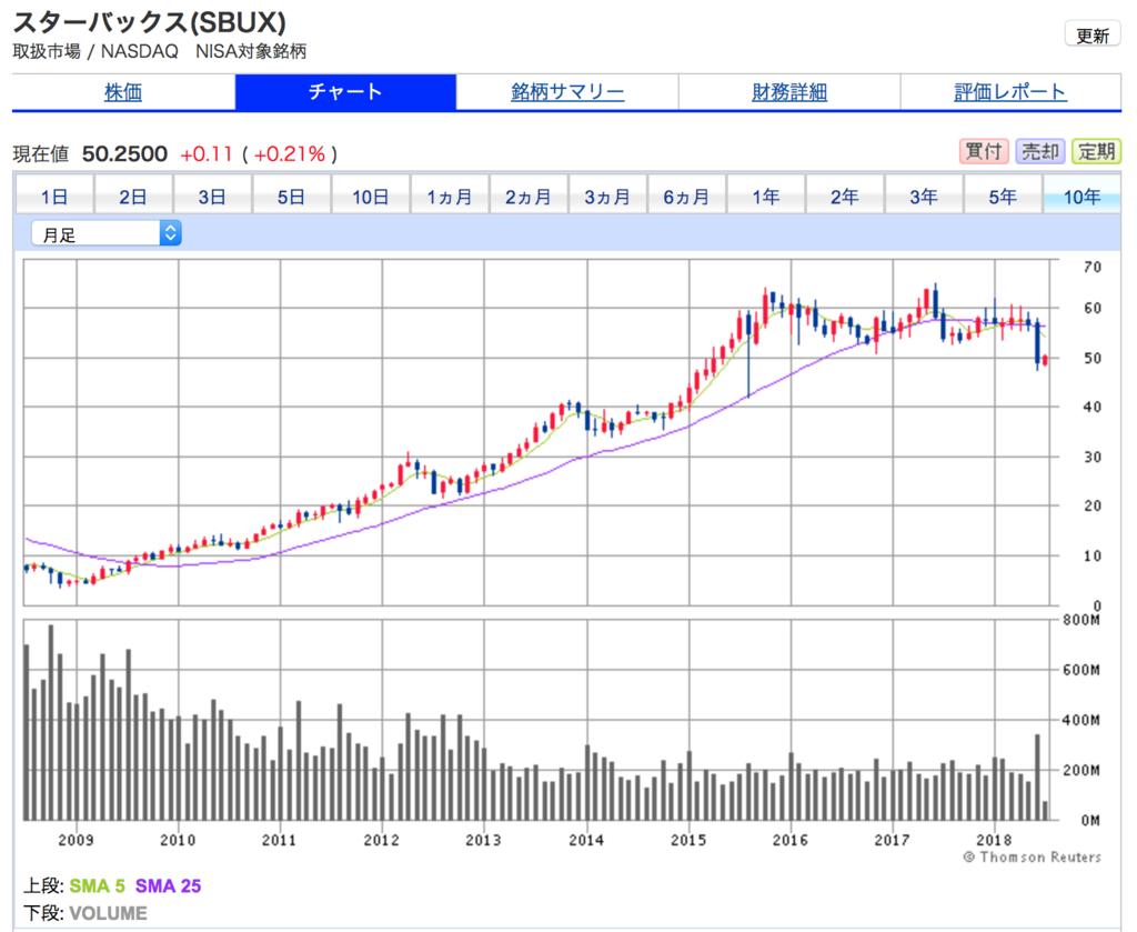スターバックスの10年間の株価チャート。10年間で10倍以上に株価が急成長