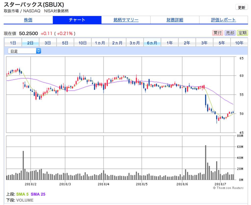 スターバックスの6ヶ月間の株価チャート。直近6ヶ月は、株価がボックス圏での値動きになっています。