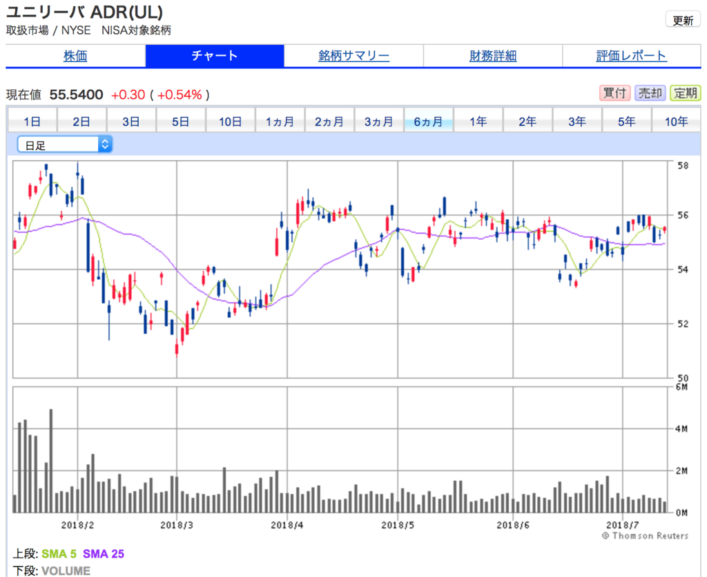 ユニリーバの6ヶ月間株価チャート
